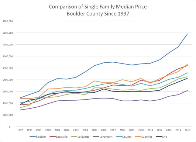 Single Family Homes Price Comparison