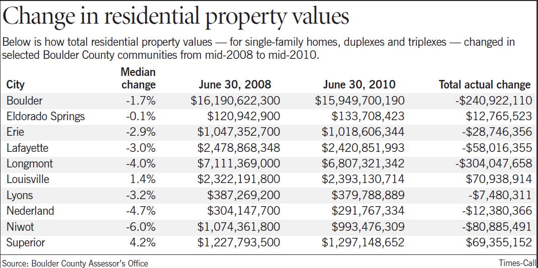 Boulder County Assessor Property Appeal