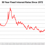 Historical Interest  rates august 2012