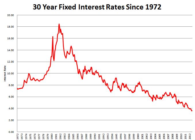 Home Interest Rates History Wogefysu24 Over Blog Com