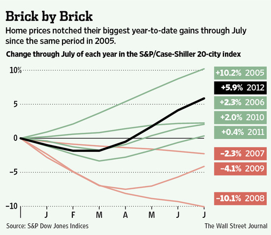 WSJ chart price appreciation