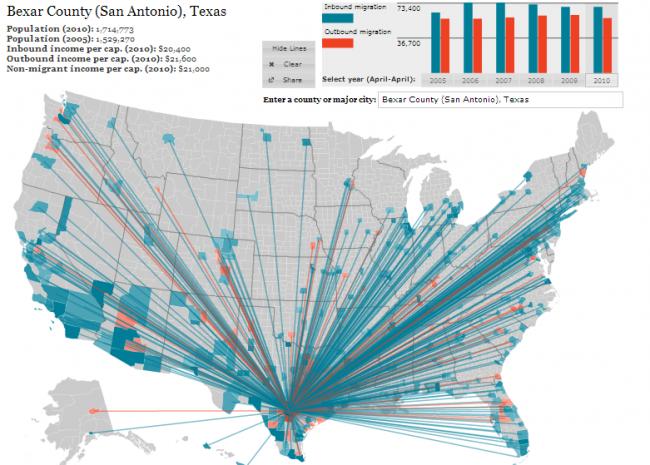 San Antonio Population Migration
