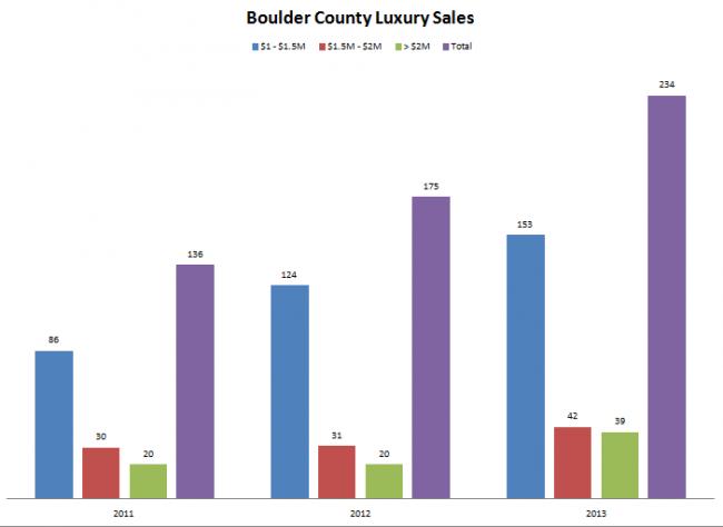 Boulder Luxury Sales Dec 2013
