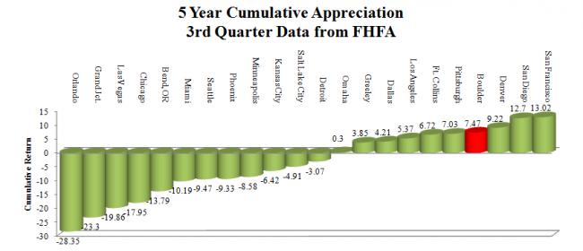 5 year FHFA 2013
