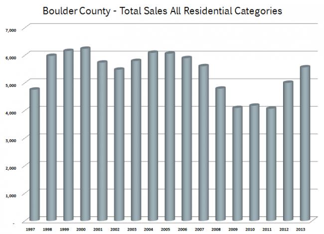 Boulder County sales 2013