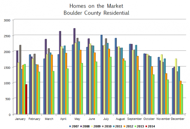 Boulder County Inventory Jan 2014