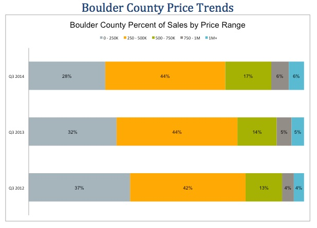 Boulder Real Estate Statistics