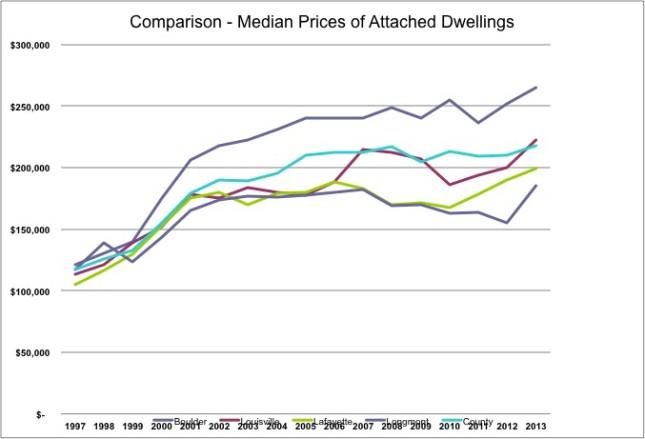 Boulder County Comparison of Condo Prices