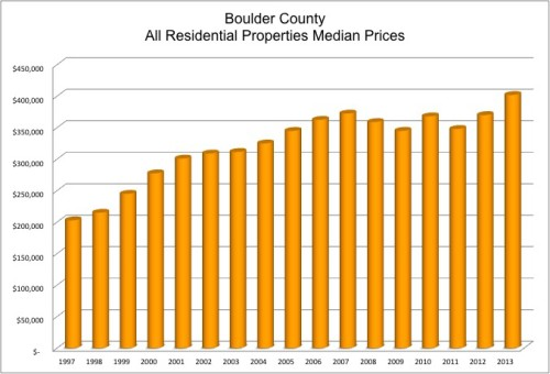 Boulder home prices