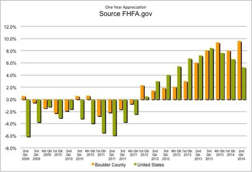 FHFA US Average and Boulder