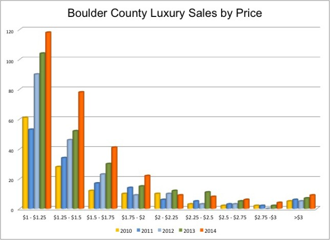 Million dollar sales by price boulder
