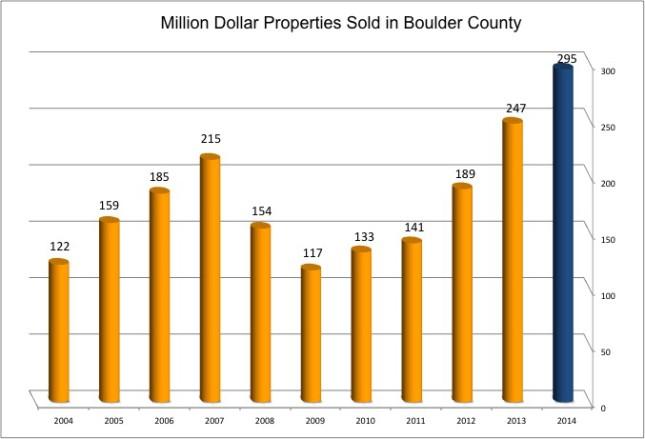Boulder Million Dollar sales