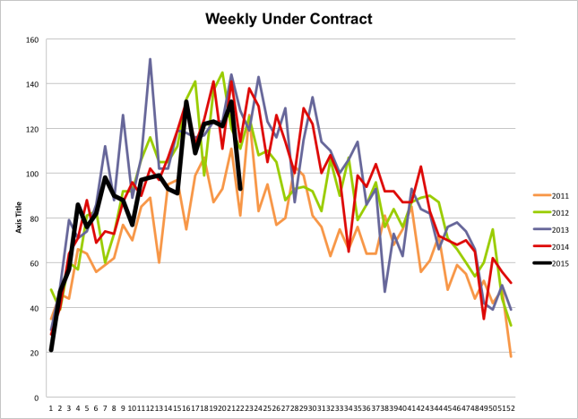 Weekly under contract