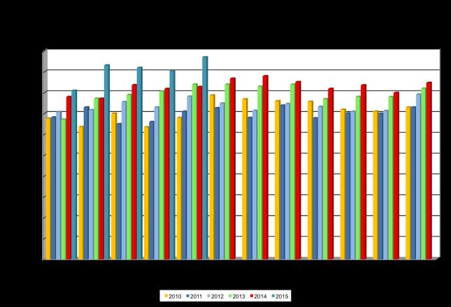 Median Price June 2015
