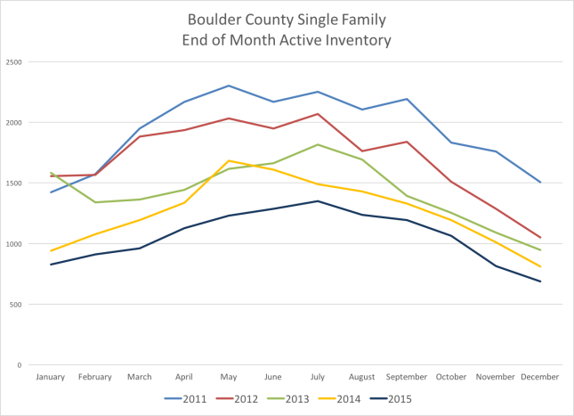 Boulder Real Estate Inventory