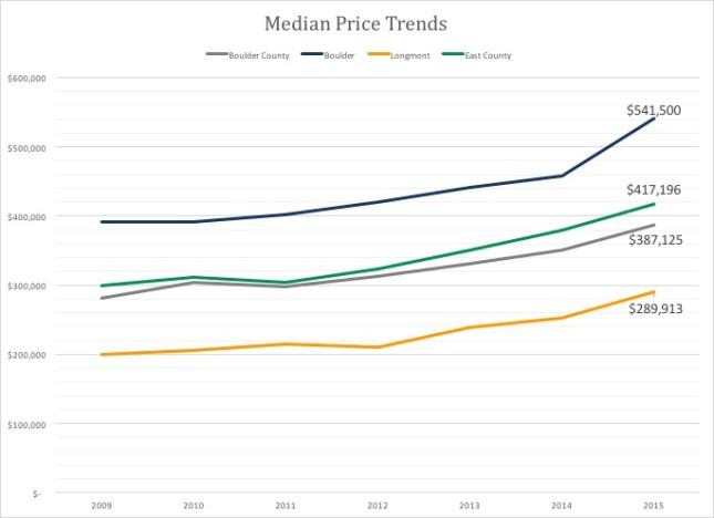 Median Prices Boulder County