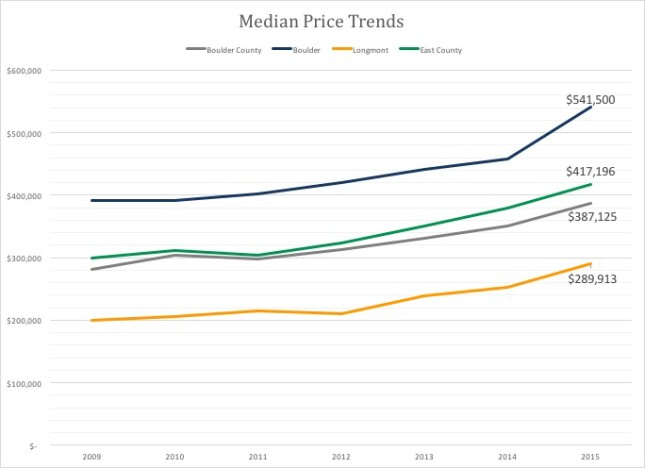 Median Home prices Boulder
