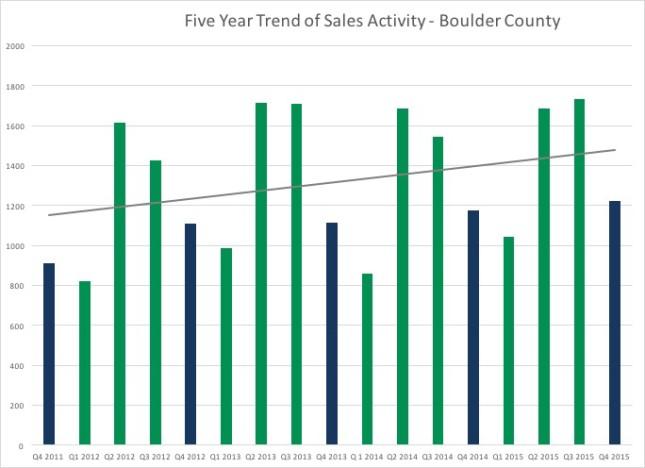 Boulder County Real Estate Total Sales
