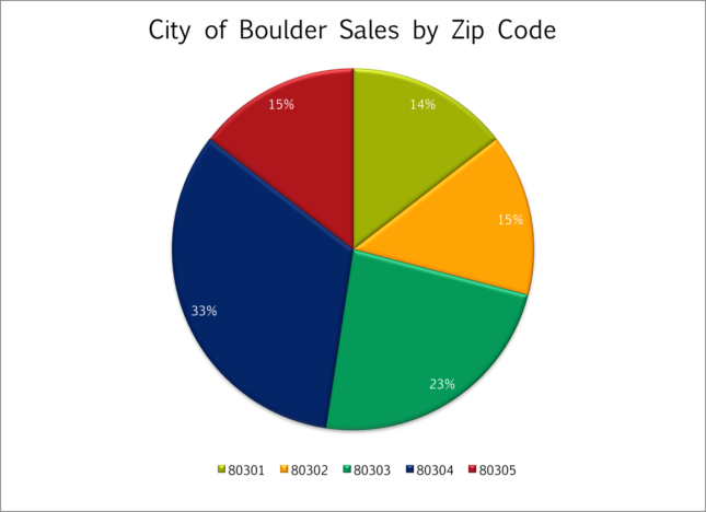 Boulder Sales by Zip Code