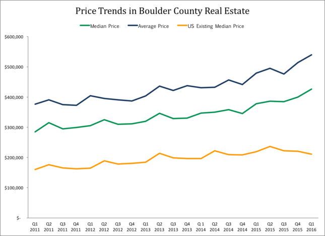 Prices in Boulder County