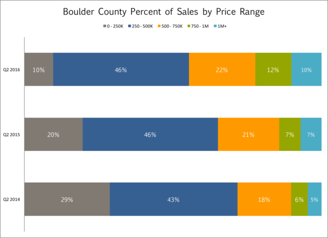Boulder County by price