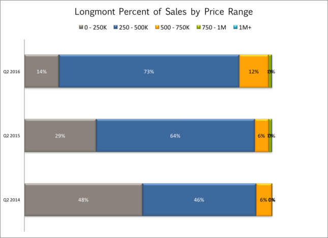 Longmont sales by price