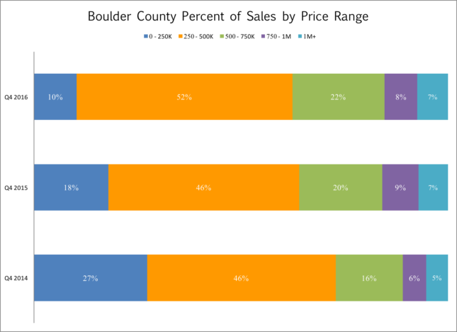 Boulder County sales by price